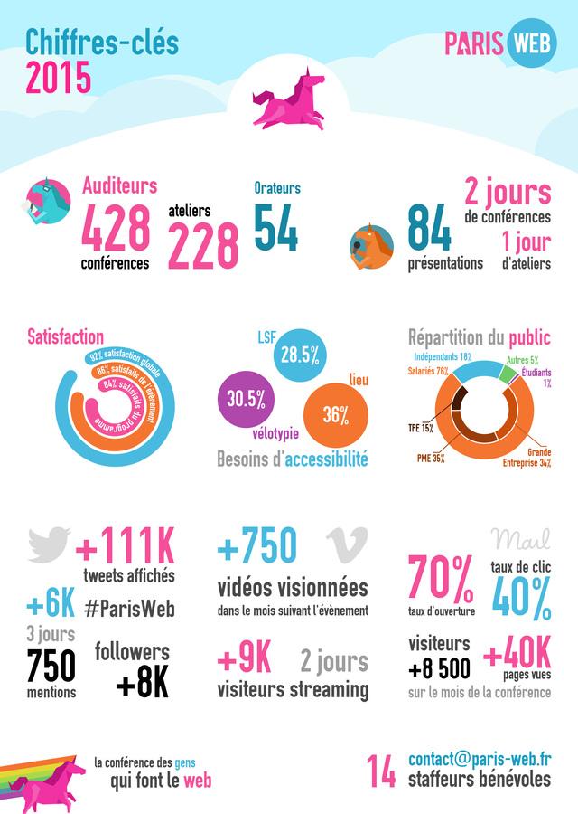 chiffres-clés paris web 2015